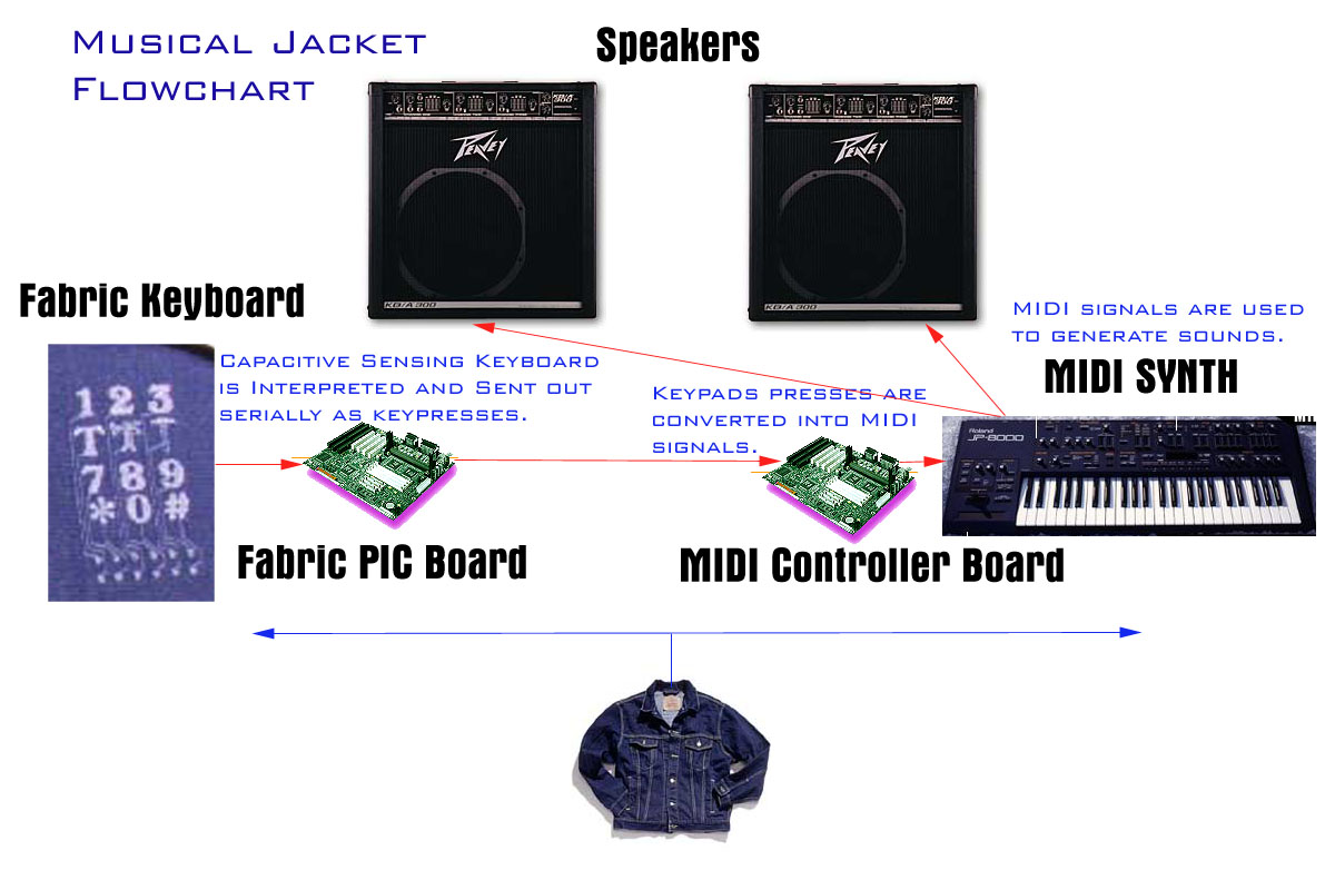 Функциональные возможности куртки levis со встроенной клавиатурой
