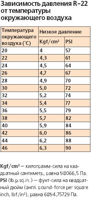 Таблица. Фреон R22 - давление в зависимости от температуры окружающей среды