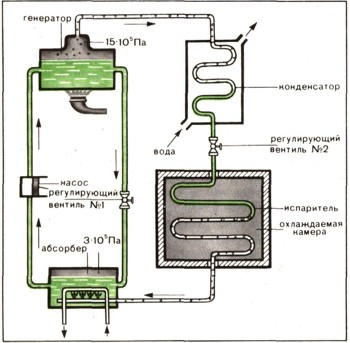 Схема работы абсорбционных