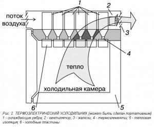Схема работы термохолодильника