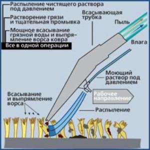 Схема принципа работы моющего пылесоса