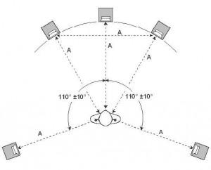 Расположение акустической системы по схеме 5.1