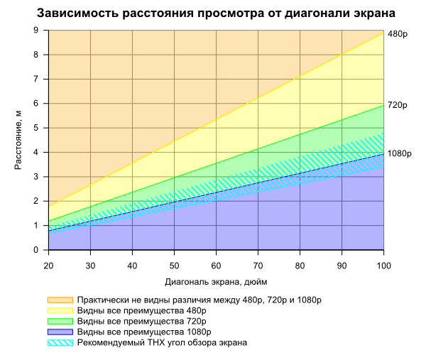 Диаграмма зависимости расстояния просмотра телевизора от диагонали его экрана