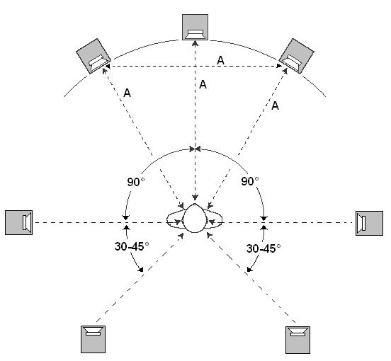 Расположение динамиков акустической системы по схеме 7.1