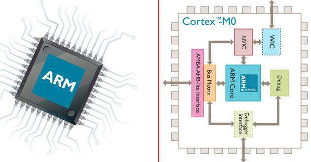 Процессор с ARM архитектурой