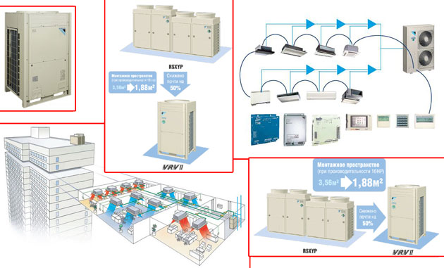 Мультизональная система кондиционирования DAIKIN VRV-II