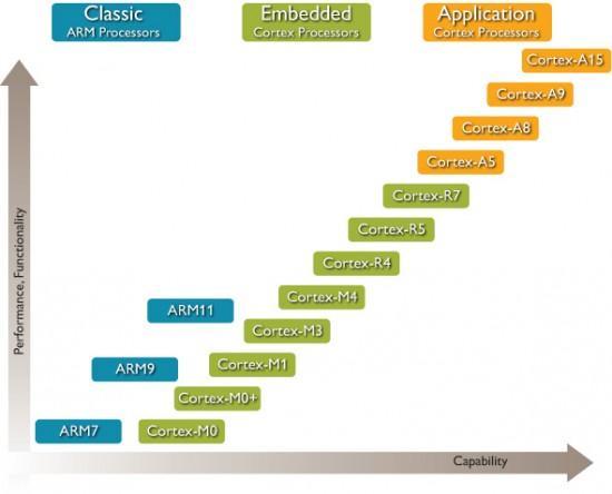Processor_Complete_Overview_Roadmap_WEB_Feb2012-550x444