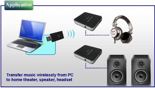 Принцип работы беспроводного аудиоадаптера