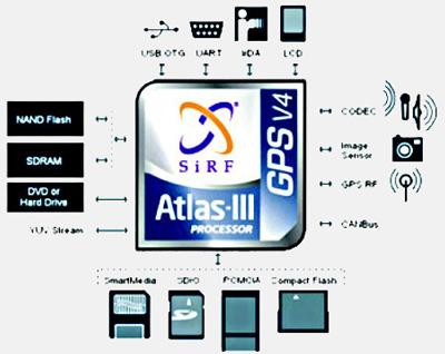 GPS-контроллер SiRF Star III