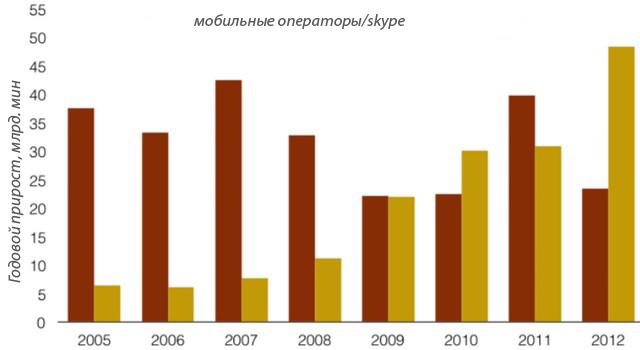 Увеличение объема трафика международных звонков
