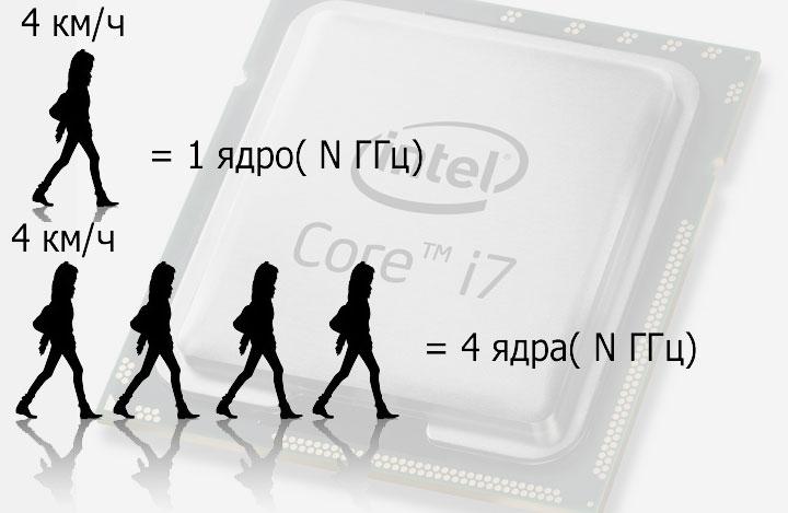 Как же рассчитывается тактовая частота многоядерных процессоров?