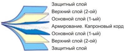 Конструкция армированного элемента лодки-пвх