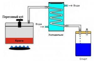 Схематическое изображение конструкции самогонного аппарата