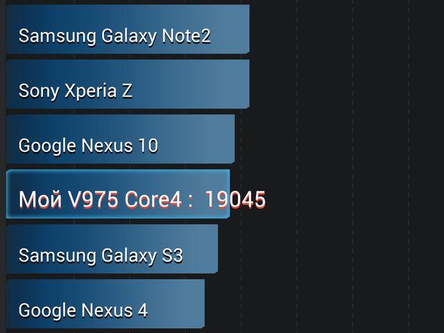 Onda V975 benchmark