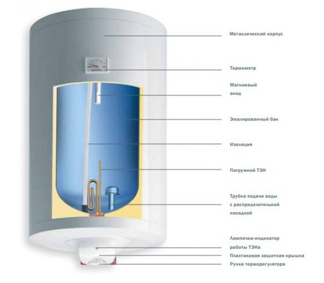 Устройство накопительного водонагревателя Gorenje