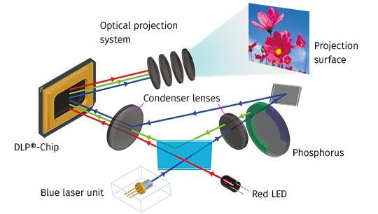 Светодиодно-лазерные проекторы