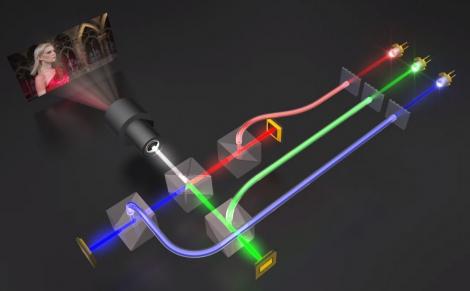 RGB лазерный проектор