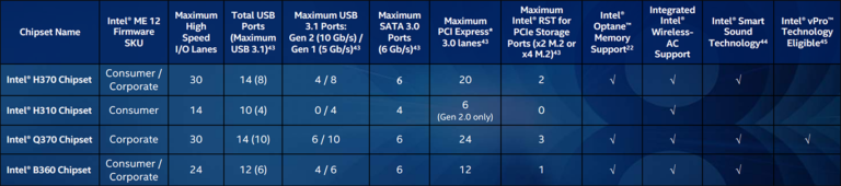 Intel® 300 Series Chipsets