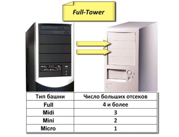 Классификация корпусов компьютера в зависимости от вместительности