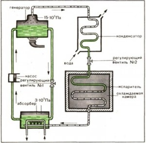Схема работы абсорбционных холодильников