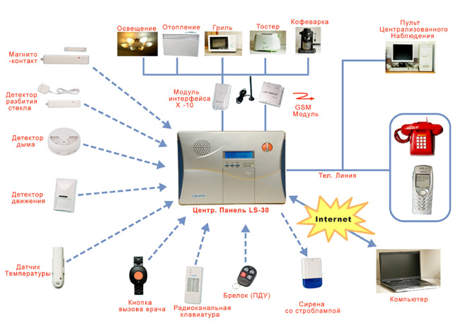 Система автоматизации зданий