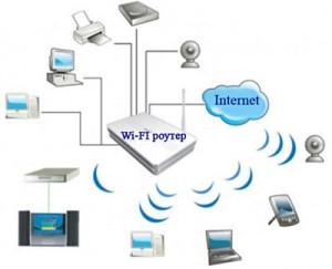 Локальная сеть средствами Wi-Fi