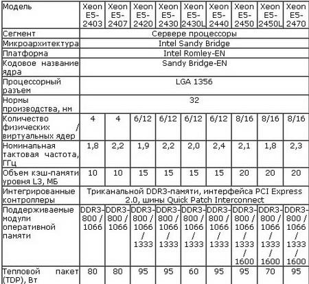 Технические характеристики процессоров Intel Xeon E5