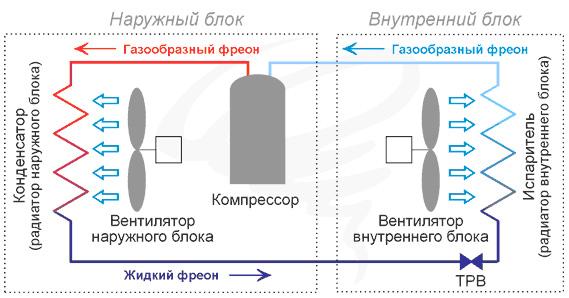 Устройство и принцип работы кондиционеров сплит-систем