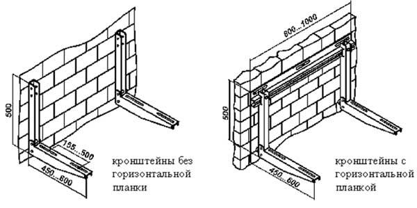 Монтаж крепёжных планок (кронштейнов) кондиционера к стене
