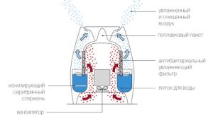 Принцип работы традиционного увлажнителя воздуха
