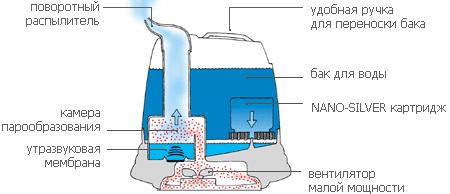 Схематическое изображение принципа работы ультразвукового увлажнителя воздуха