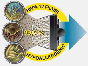 Принцип работы H.E.P.A. фильтра