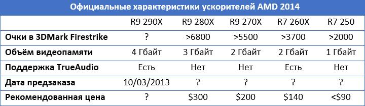 Технические параметры и цена