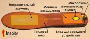 Стельки с подогревом Insoler