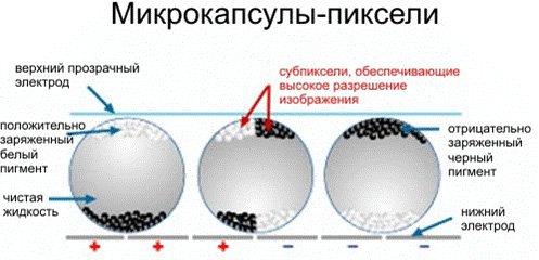 Микрокапсулы-пиксели